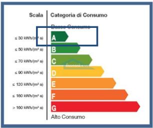 Classe Energetica Villa a schiera  a Erbusco